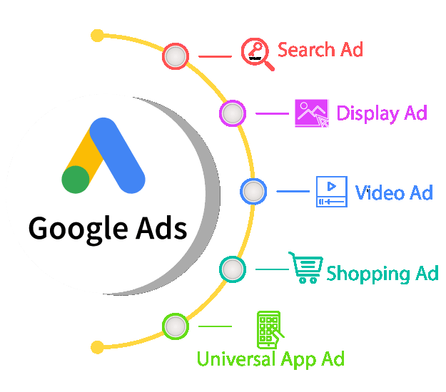 Google Ads Services in Parkland